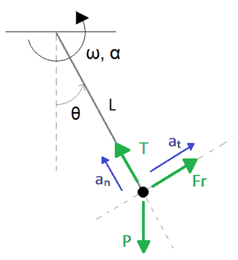 Pendulo_dinamica